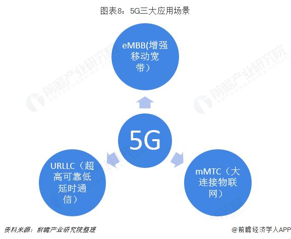 图表8:5G三大应用场景