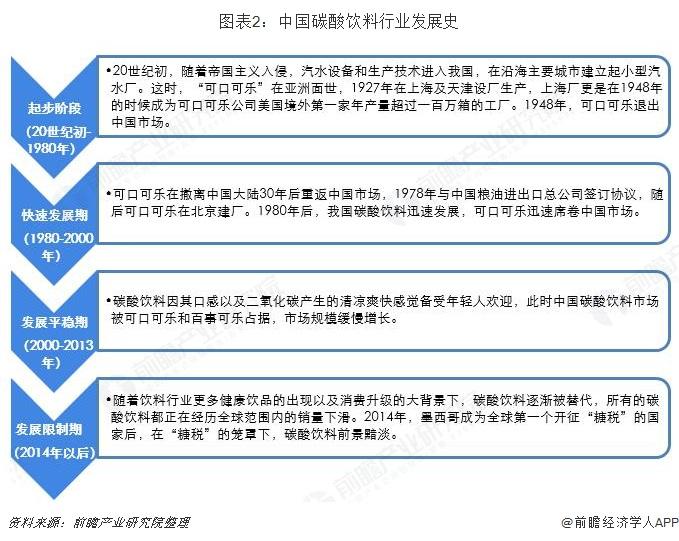 图表2:中国碳酸饮料行业发展史