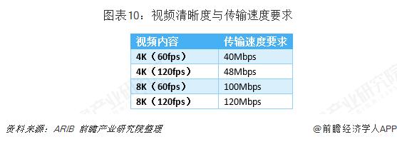 图表10:视频清晰度与传输速度要求