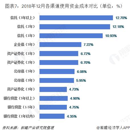 图表7:2018年12月各渠道使用资金成本对比(单位:%)