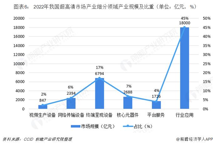 图表6: 2022年我国超高清市场产业细分领域产业规模及比重(单位:亿元,%)
