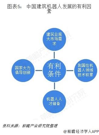 图表5: 中国建筑机器人发展的有利因素
