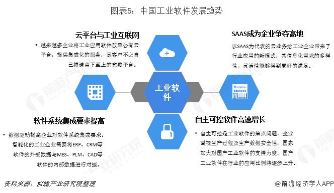 图表5:中国工业软件发展趋势