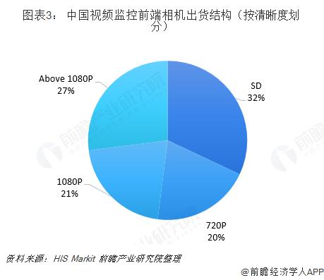 图表3: 中国视频监控前端相机出货结构(按清晰度划分)