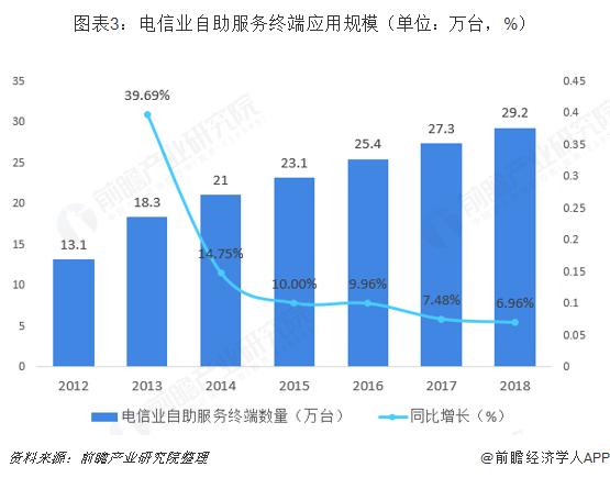 图表3:电信业自助服务终端应用规模(单位:万台,%)