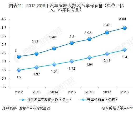 图表11:2012-2018年汽车驾驶人数及汽车保有量(单位:亿人,汽车保有量)