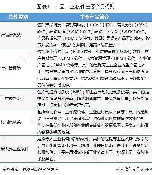 圖表1:中國工業軟件主要產品類別