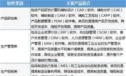 2018年中国工业App行业产品竞争格局与2019年行业趋势 嵌入式App占比较高,SAAS成为争夺高地【组图】