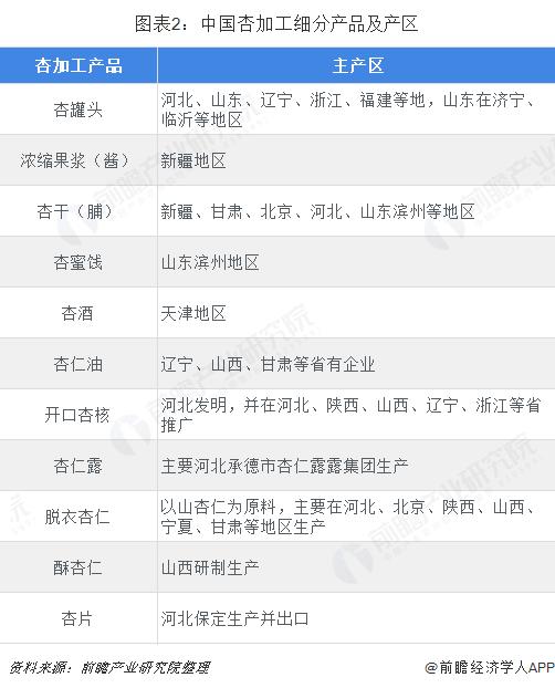 图表2:中国杏加工细分产品及产区