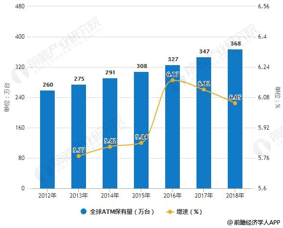 2012-2018年全球ATM保有量统计及增长情况