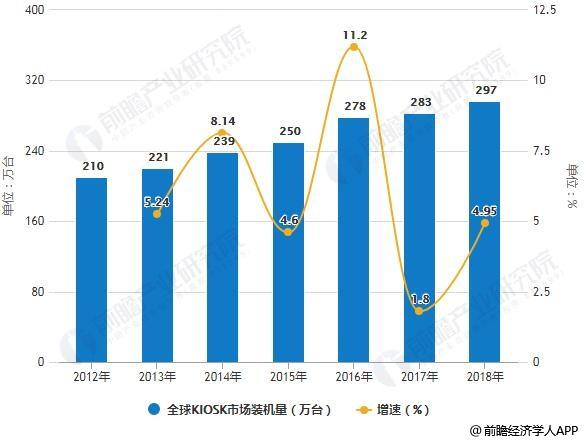2012-2018年全球KIOSK市场装机量统计及增长情况