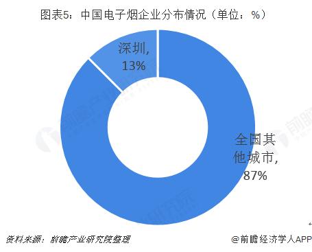 图表5:中国电子烟企业分布情况(单位:%)