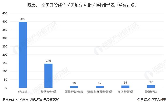 图表6:全国开设经济学类细分专业学校数量情况(单位:所)