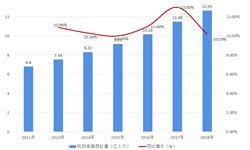 2018年民航机场运输数据大剖析!