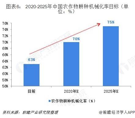 图表6: 2020-2025年中国农作物耕种机械化率目标(单位:%)