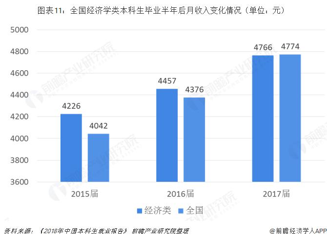 图表11:全国经济学类本科生毕业半年后月收入变化情况(单位:元)