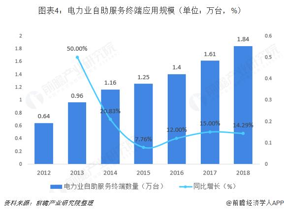 图表4:电力业自助服务终端应用规模(单位:万台,%)