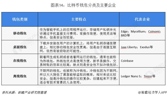 图表14:比特币钱包分类及主要企业