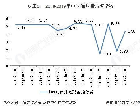 图表5: 2018-2019年中国输送带规模指数