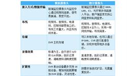 5G+政策助力视频监控超高清化 一文带你了解2018年中国视频监控发展趋势