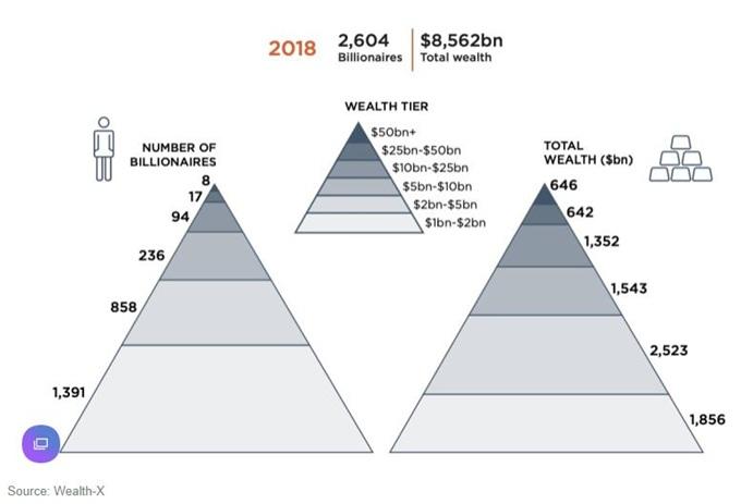 Wealth-X发布亿万富豪普查 中国香港有87位排名第2