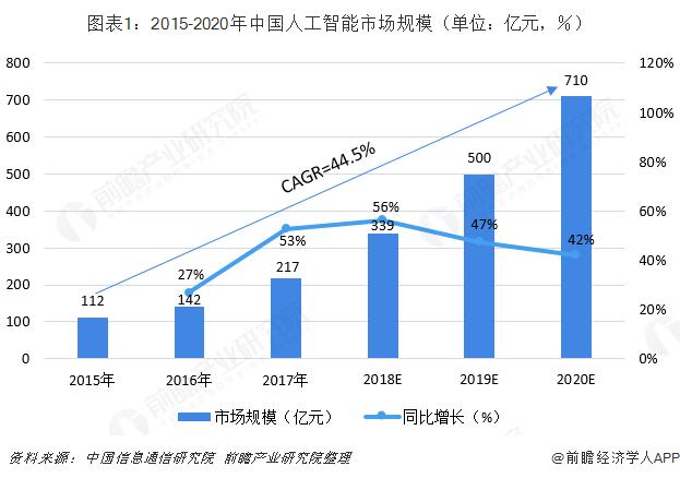 图表1:2015-2020年中国人工智能市场规模(单位:亿元,%)