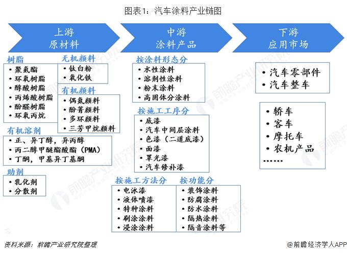 图表1:汽车涂料产业链图