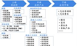 预见2019:《2019年中国<em>汽车涂料</em>产业全景图谱》:行业向环保、经济、高性能升级换代