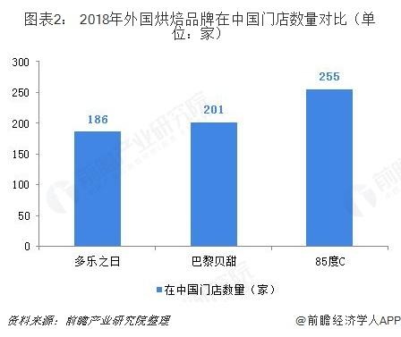 图表2: 2018年外国烘焙品牌在中国门店数量对比(单位:家)