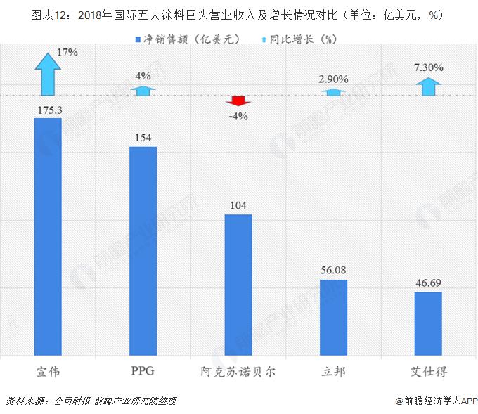 图表12:2018年国际五大涂料巨头营业收入及增长情况对比(单位:亿美元,%)