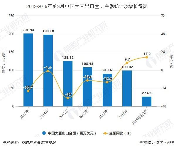 2013-2019年前3月中国大豆出口量、金额统计及增长情况