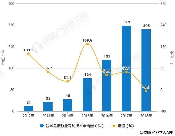 2012-2018年我国危废行业专利技术申请量统计及增长情况