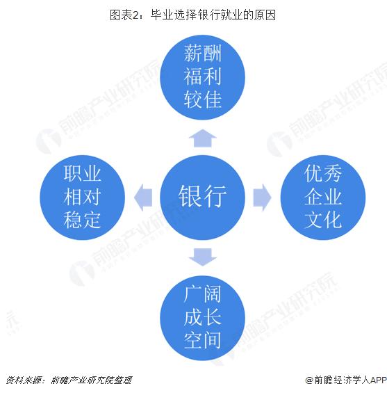 图表2:毕业选择银行就业的原因