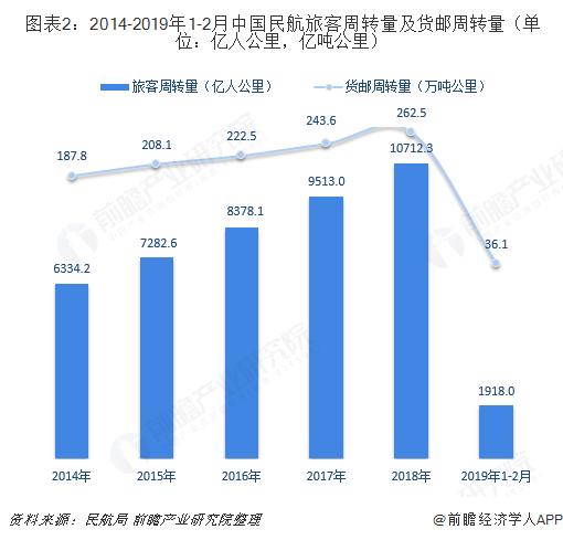 图表2:2014-2019年1-2月中国民航旅客周转量及货邮周转量(单位:亿人公里,亿吨公里)