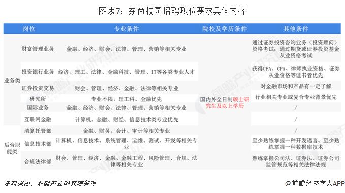 图表7:券商校园招聘职位要求具体内容