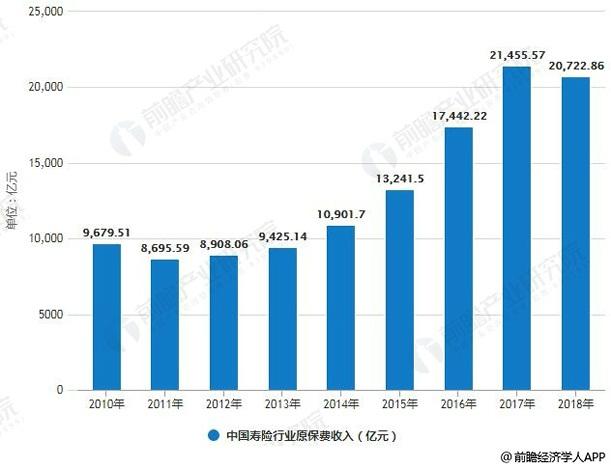 2010-2018年中国寿险行业原保费收入统计情况