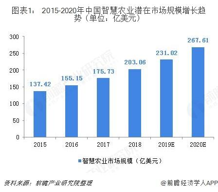 图表1: 2015-2020年中国智慧农业潜在市场规模增长趋势(单位:亿美元)
