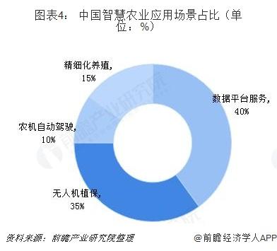 图表4: 中国智慧农业应用场景占比(单位:%)