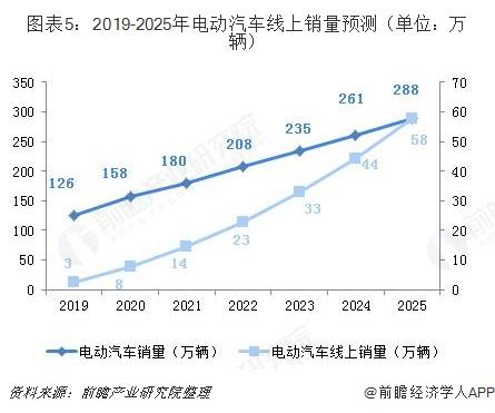 图表5:2019-2025年电动汽车线上销量预测(单位:万辆)