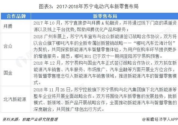 图表3:2017-2018年苏宁电动汽车新零售布局