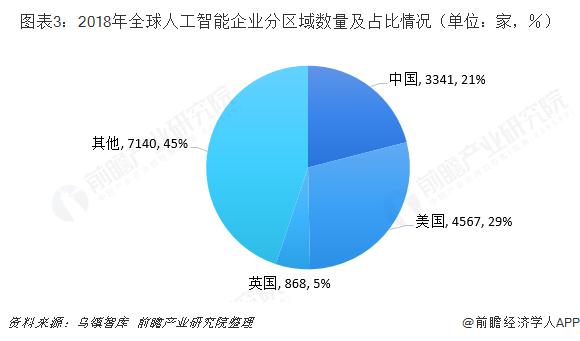 图表3:2018年全球人工智能企业分区域数量及占比情况(单位:家,%)
