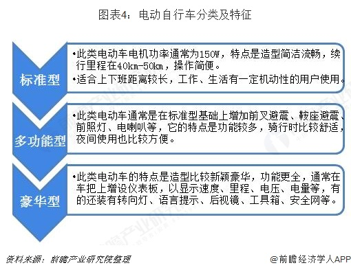 图表4:电动自行车分类及特征