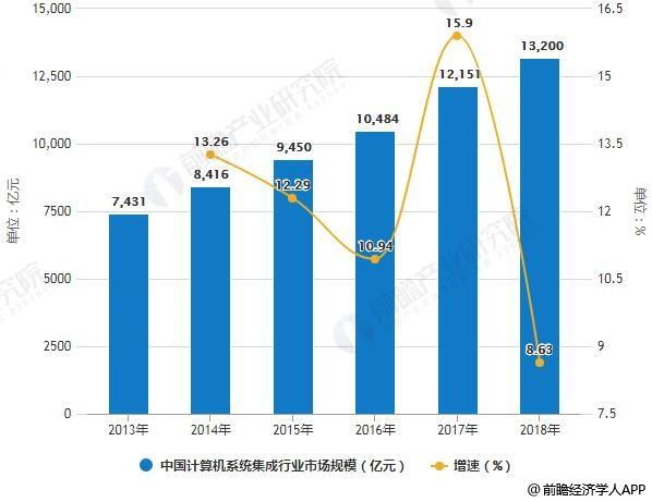 2013-2018年中国计算机系统集成行业市场规模统计及增长情况预测