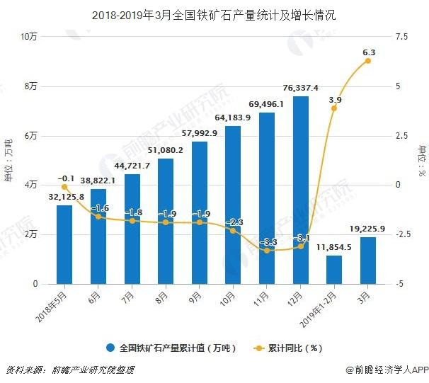 2018-2019年3月全国铁矿石产量统计及增长情况