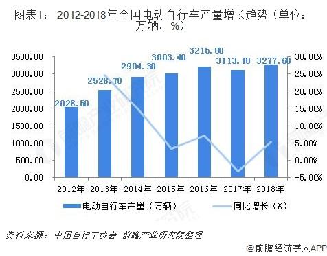 图表1: 2012-2018年全国电动自行车产量增长趋势(单位:万辆,%)