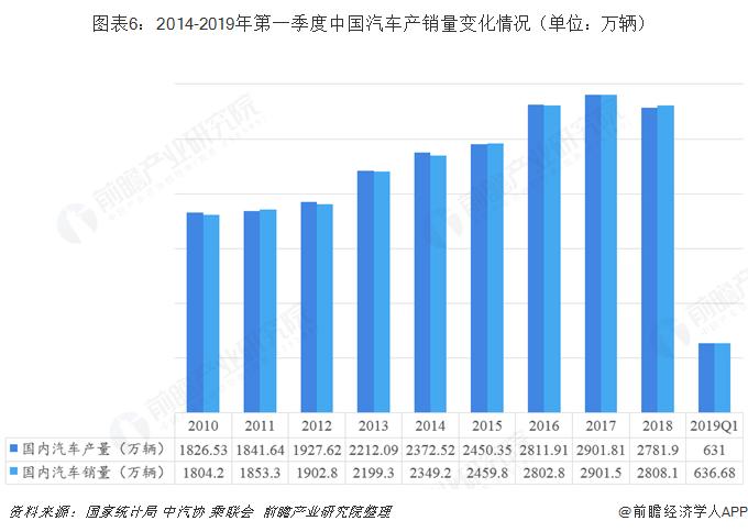 图表6:2014-2019年第一季度中国汽车产销量变化情况(单位:万辆)