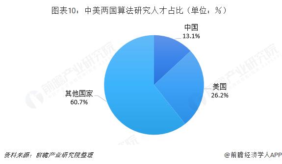图表10:中美两国算法研究人才占比(单位:%)