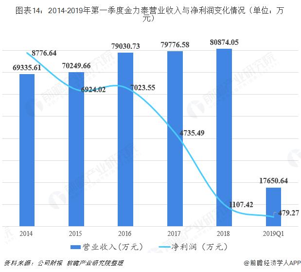 图表14:2014-2019年第一季度金力泰营业收入与净利润变化情况(单位:万元)