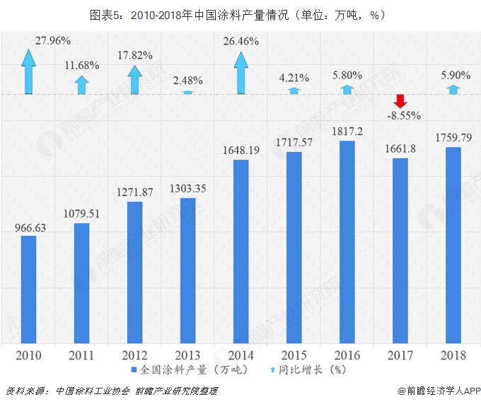 图表5:2010-2018年中国涂料产量情况(单位:万吨,%)