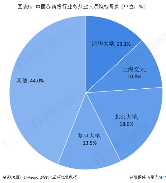 图表9:中国券商投行业务从业人员院校背景(单位:%)